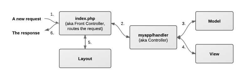 Request flow in Elefant framework